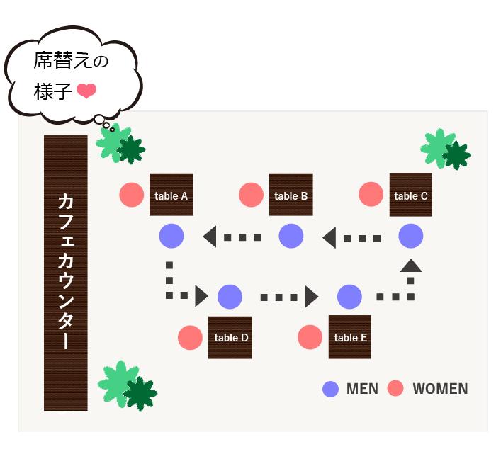 男女1:1着席型!カフェコンの席替えシステムについて