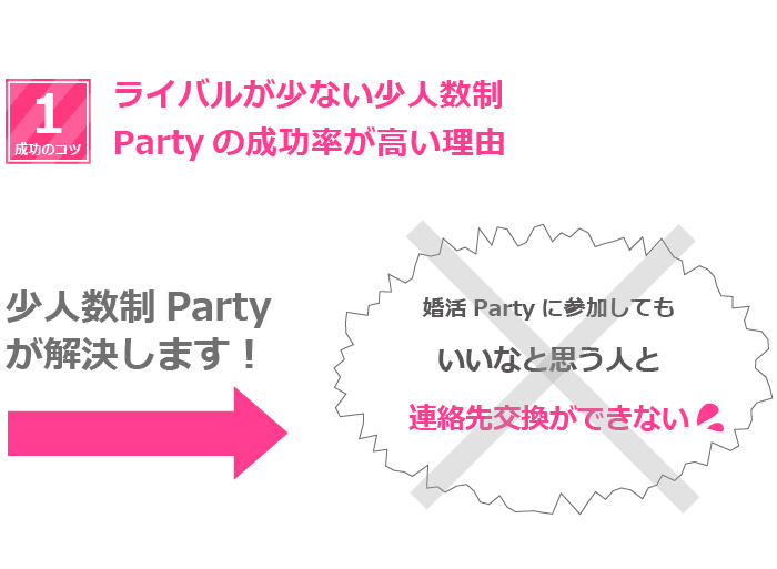ライバルが少ない少人数制のパーティーの成功率が高い理由