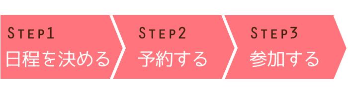 STEP1日程を決める STEP2予約する STEP3参加する