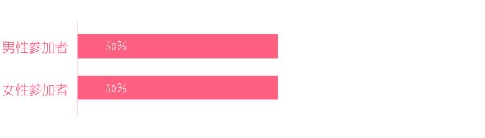 男性参加者50% 女性参加者50%