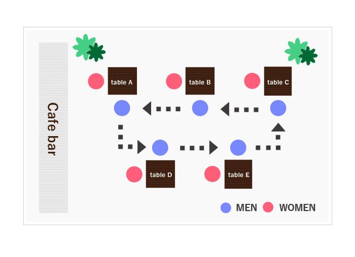 男女1:1個別トーク形式。一人当たり15分間の会話保証。