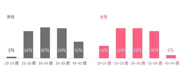 趣味コン参加者の年齢層 男性は20歳から24歳が3%、25歳から29歳が26%、30歳から34歳が30%、35歳から39歳が29%、40歳から45歳が12%となっています。女性は20歳から24歳が10%、25歳から29歳が29%、30歳から34歳が29%、35歳から39歳が26%、40歳から44歳が6%となっています。
