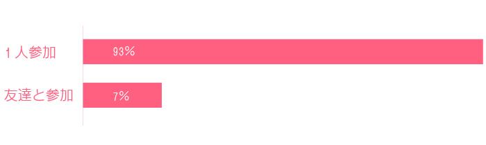 趣味コン参加者の一人参加率は93%となっています。
