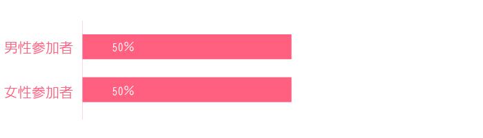 趣味コン参加者の男女比率は男女1:1となっています。